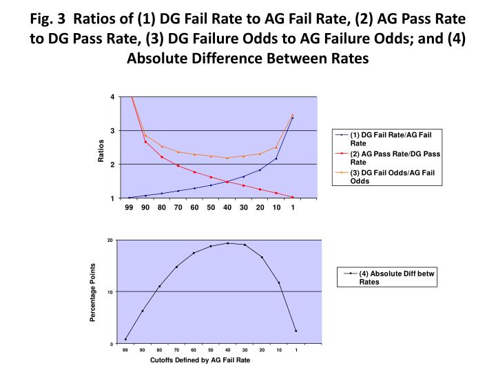 Fig. 3  Ratios of (1) DG Fail Rate to AG Fail Rate, (2) AG Pass Rate to DG Pass Rate, (3) DG Failure Odds to AG Failure Odds; and (4) Absolute Difference Between Rates