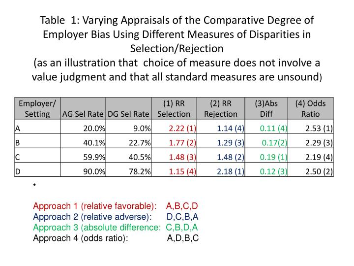 Table  1: Varying Appraisals of the Comparative Degree of Employer Bias Using Different Measures of Disparities in Selection/Rejection