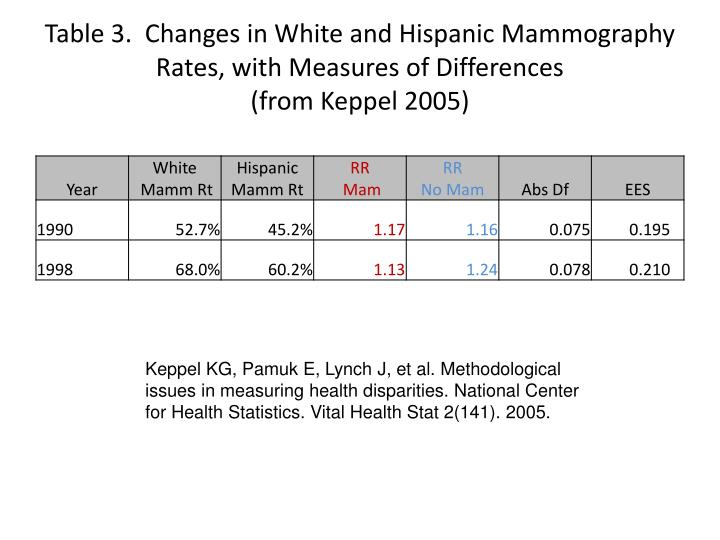 Table 3.  Changes in White and Hispanic Mammography Rates, with Measures of Differences