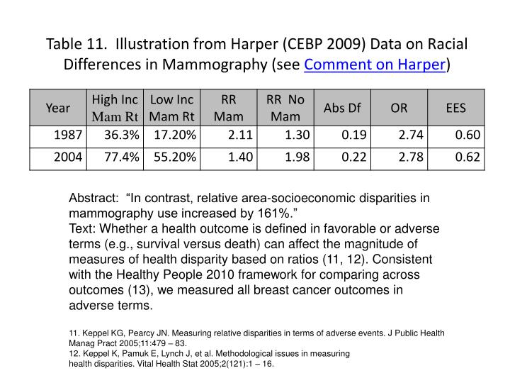 Table 11.  Illustration from Harper (CEBP 2009) Data on Racial Differences in Mammography (see