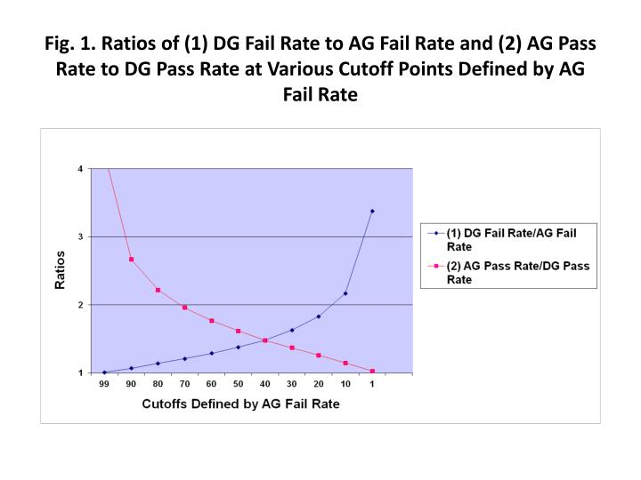 Fig. 1. Ratios of (1) DG Fail Rate to AG Fail Rate and (2) AG Pass Rate to DG Pass Rate at Various Cutoff Points Defined by AG Fail Rate