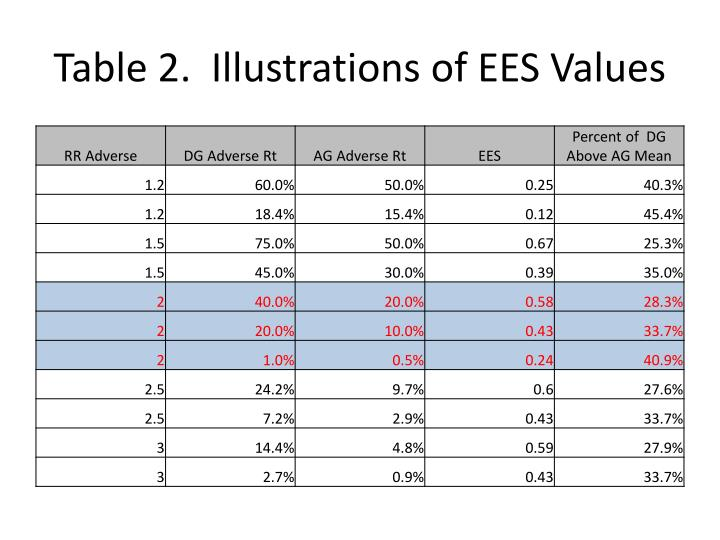 Table 2.  Illustrations of EES Values