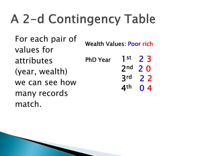 A 2-d Contingency Table