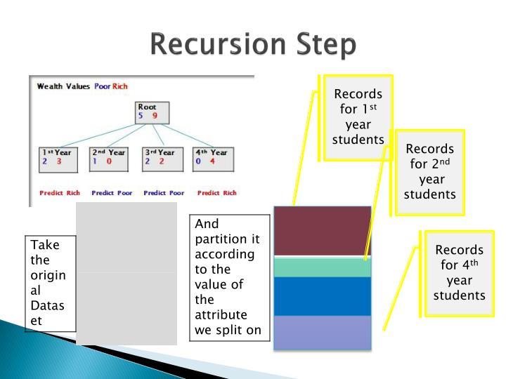 Recursion Step