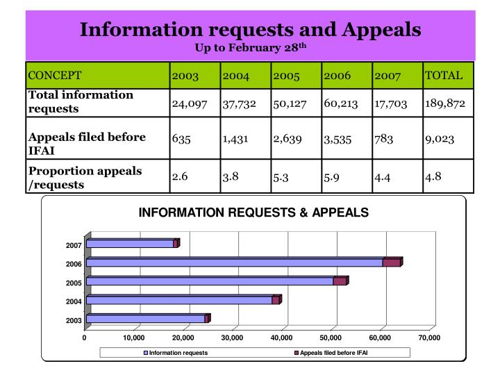 Information requests and Appeals