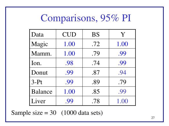 Comparisons, 95% PI