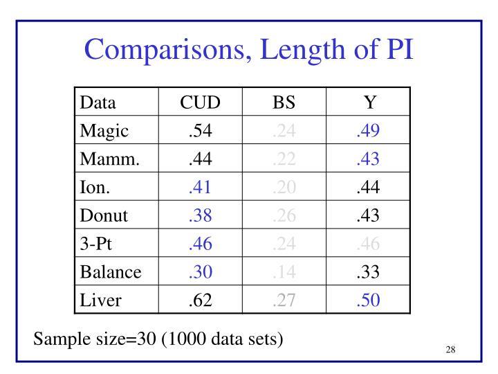 Comparisons, Length of PI