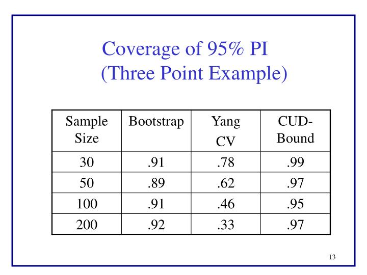 Coverage of 95% PI             (Three Point Example)