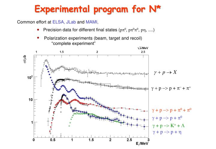 Experimental program for N*