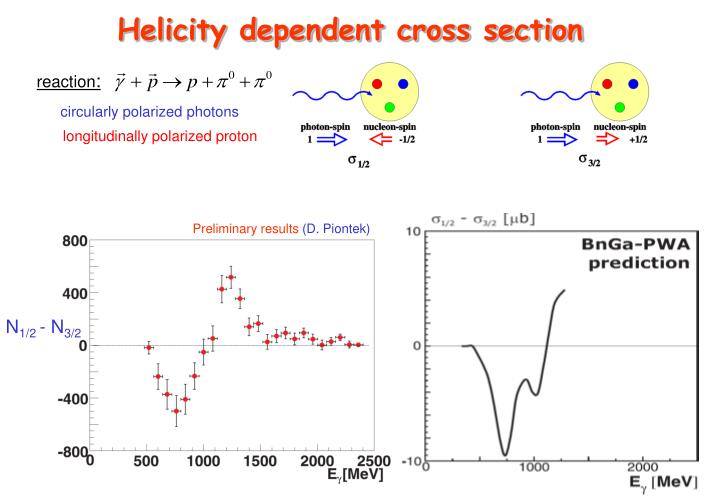 Helicity dependent cross section