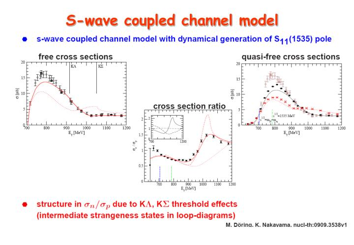 S-wave coupled channel model