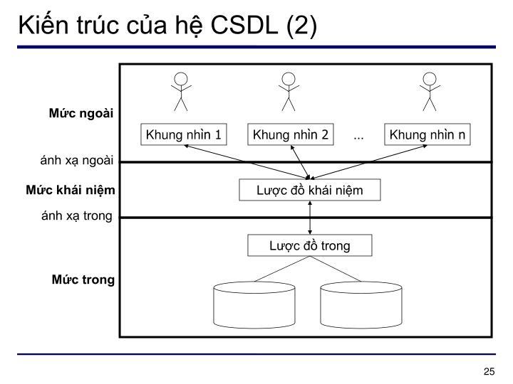 Kiến trúc của hệ CSDL (2)