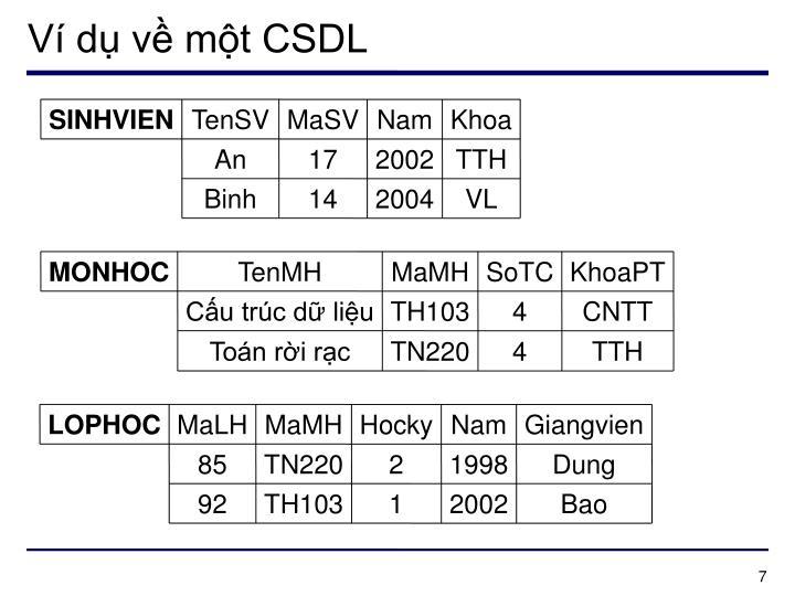 Ví dụ về một CSDL