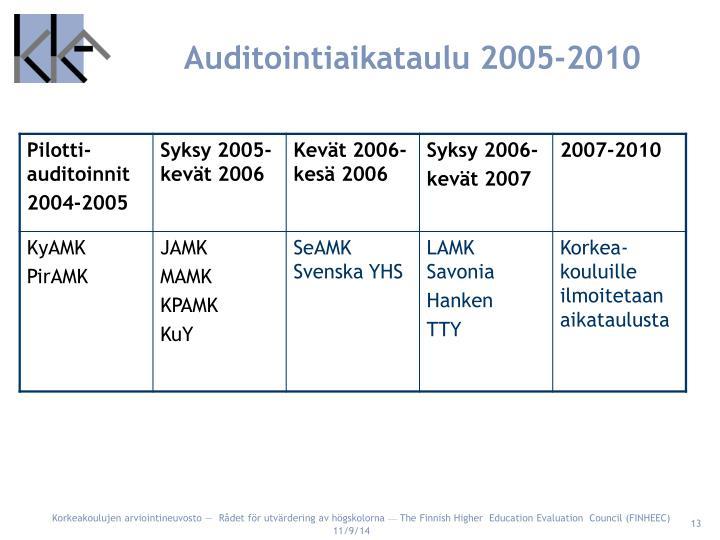 Auditointiaikataulu 2005-2010