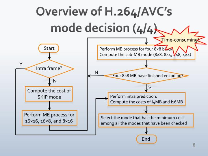 Overview of H.264/AVC's mode decision (4/4)