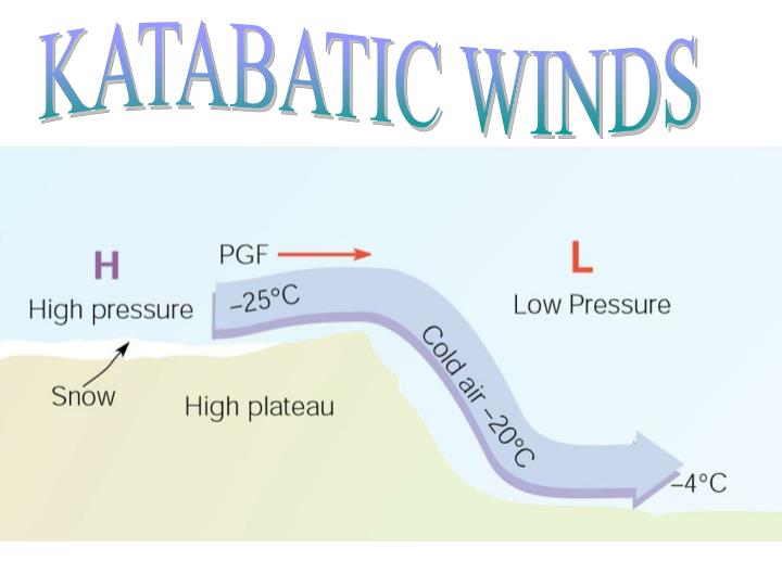 KATABATIC WINDS