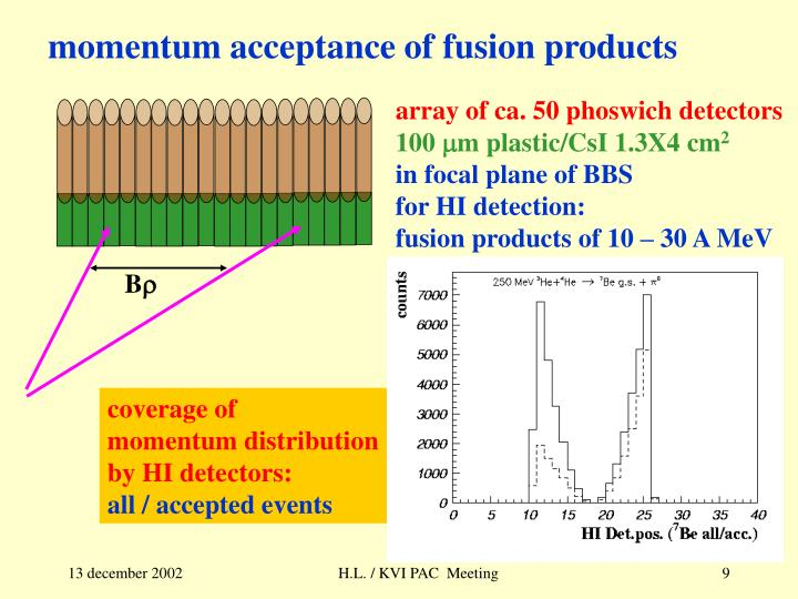 momentum acceptance of fusion products