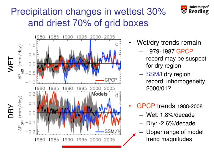 Precipitation changes in wettest 30% and driest 70% of grid boxes