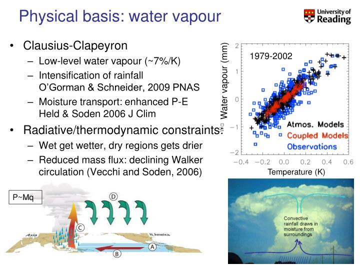 Physical basis: water vapour