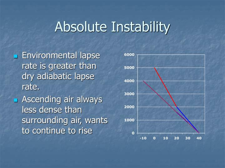 Absolute Instability