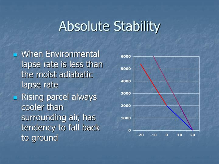 Absolute Stability