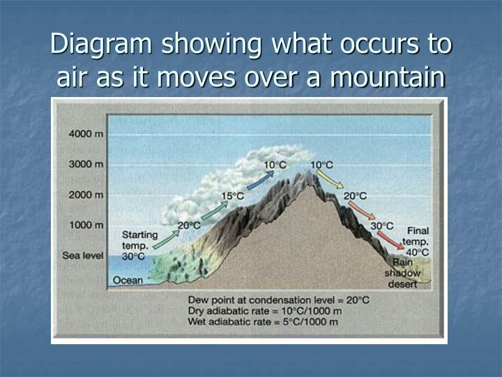 Diagram showing what occurs to air as it moves over a mountain