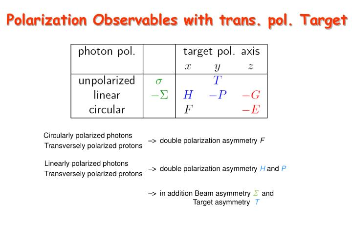 Polarization Observables with trans. pol. Target