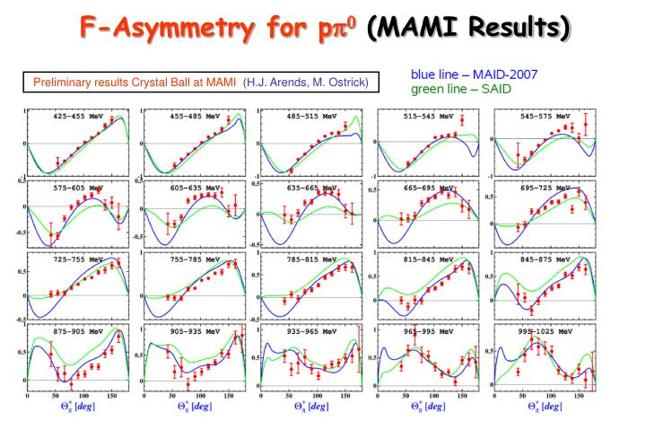 F-Asymmetry for p