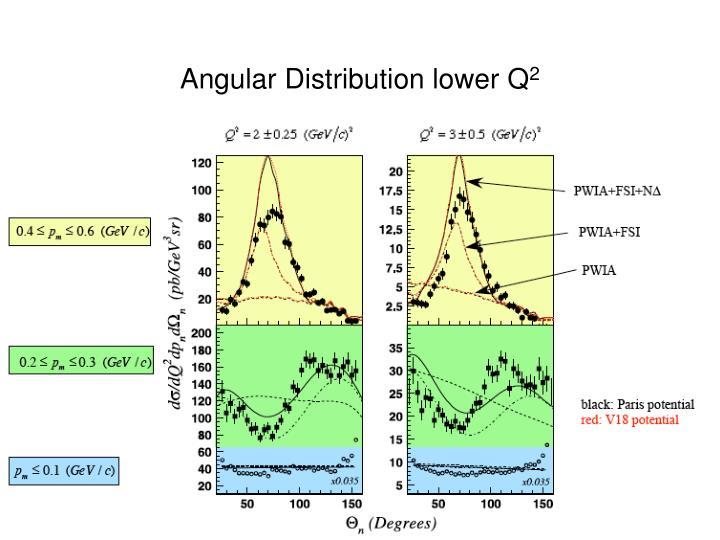 Angular Distribution lower Q