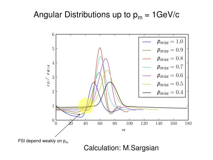 Angular Distributions up to p