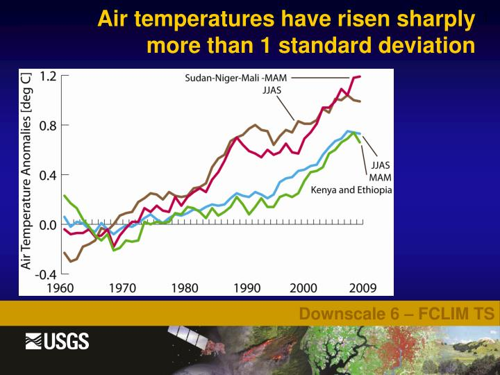 Air temperatures have risen sharply