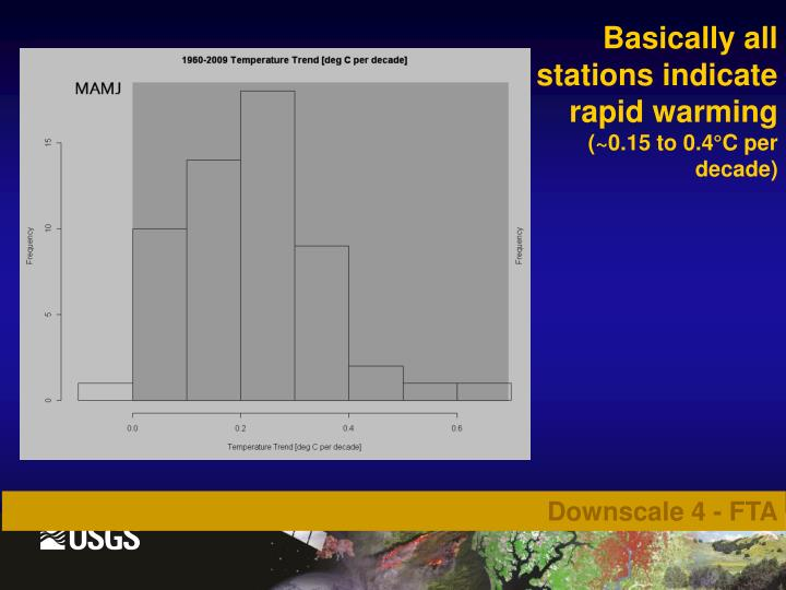 Basically all stations indicate rapid warming
