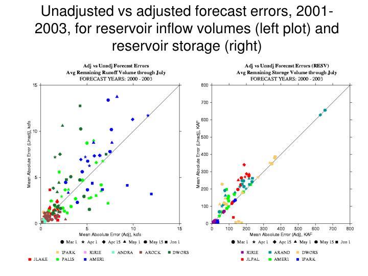 Unadjusted vs adjusted forecast errors, 2001-2003, for reservoir inflow volumes (left plot) and reservoir storage (right)