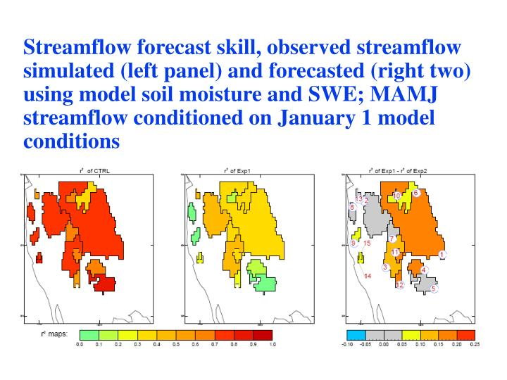 Streamflow forecast skill, observed streamflow simulated (left panel) and forecasted (right two) using model soil moisture and SWE; MAMJ streamflow conditioned on January 1 model conditions