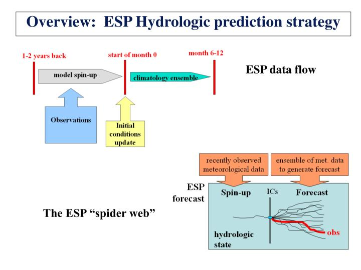 Overview:  ESP Hydrologic prediction strategy
