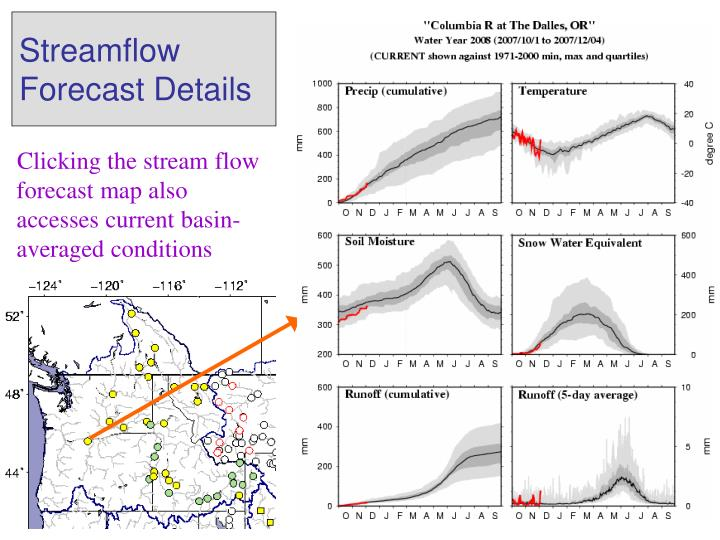 Flow location maps give access to monthly hydrograph plots, and also to raw forecast data.