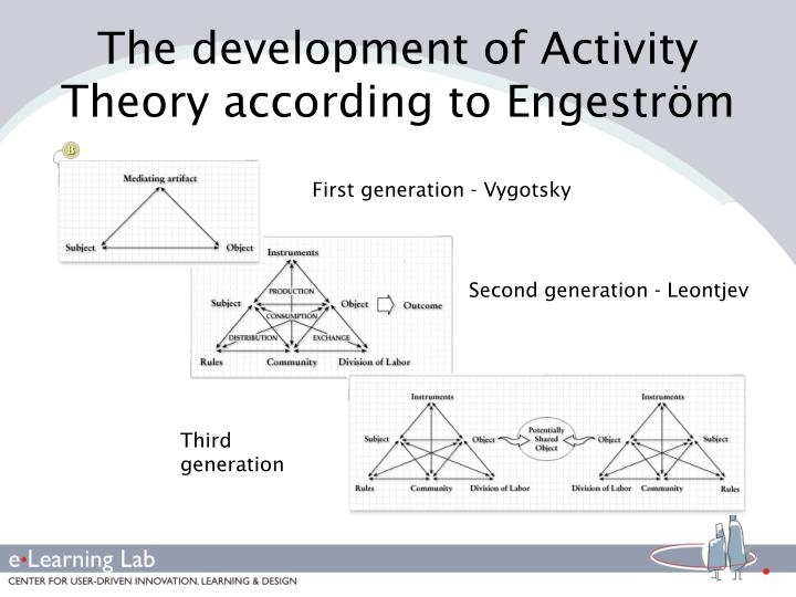 The development of Activity Theory according to Engeström