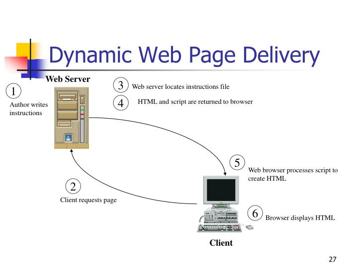 Dynamic Web Page Delivery