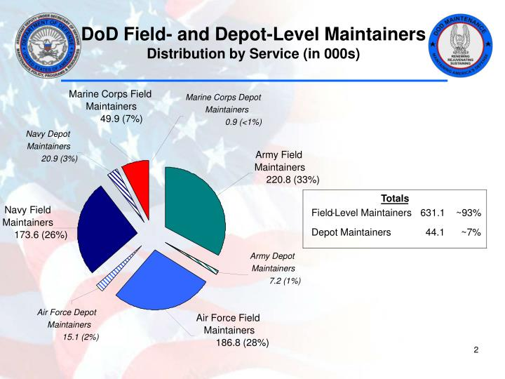 Dod field and depot level maintainers distribution by service in 000s