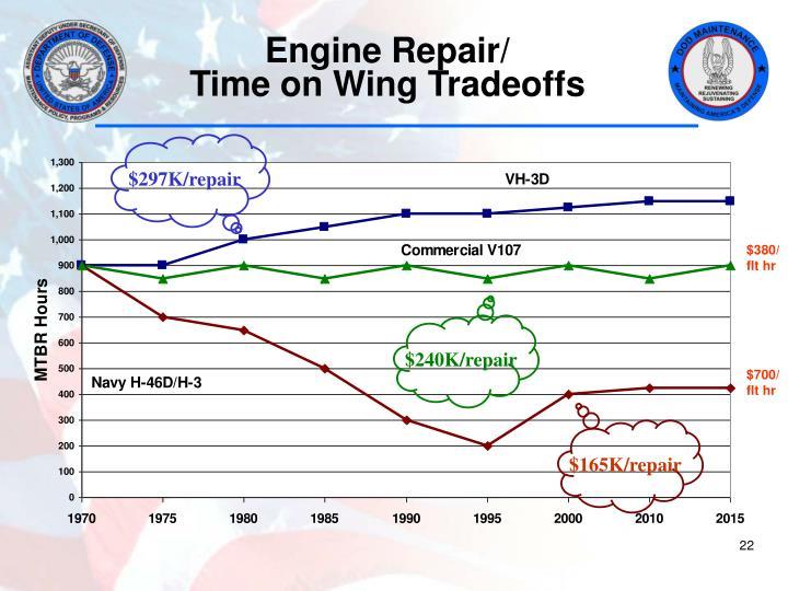 Engine Repair/