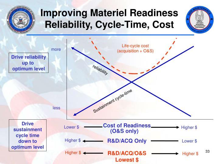 Improving Materiel Readiness