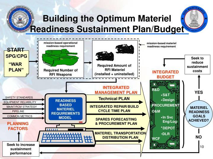 Building the Optimum Materiel