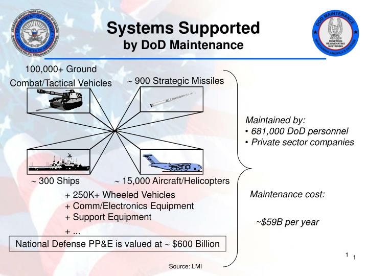 Systems Supported