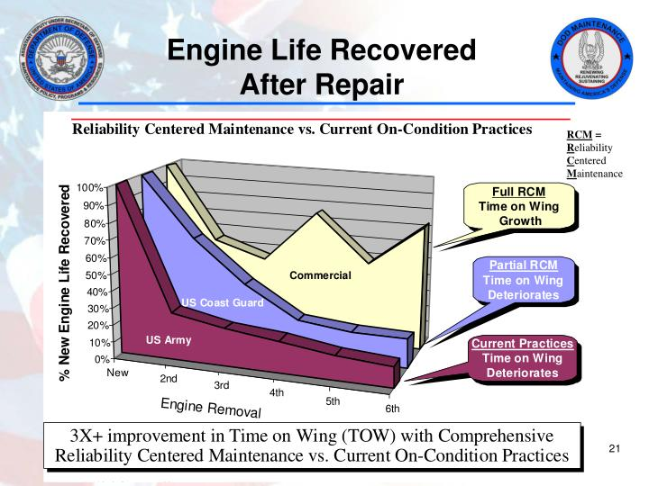 Engine Life Recovered