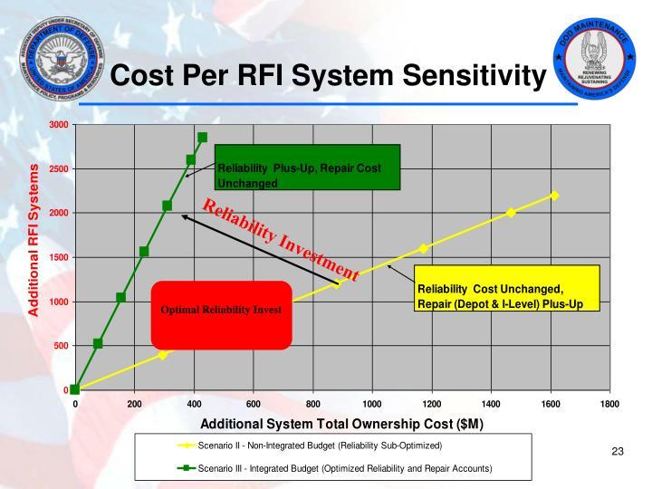 Cost Per RFI System Sensitivity