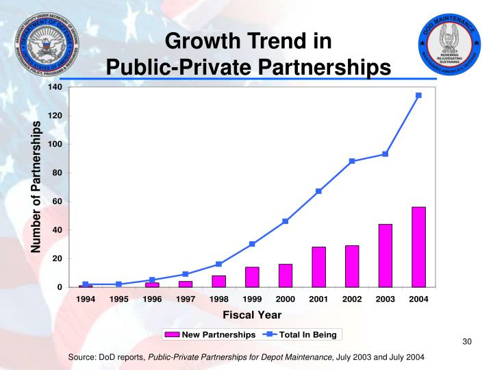 Growth Trend in