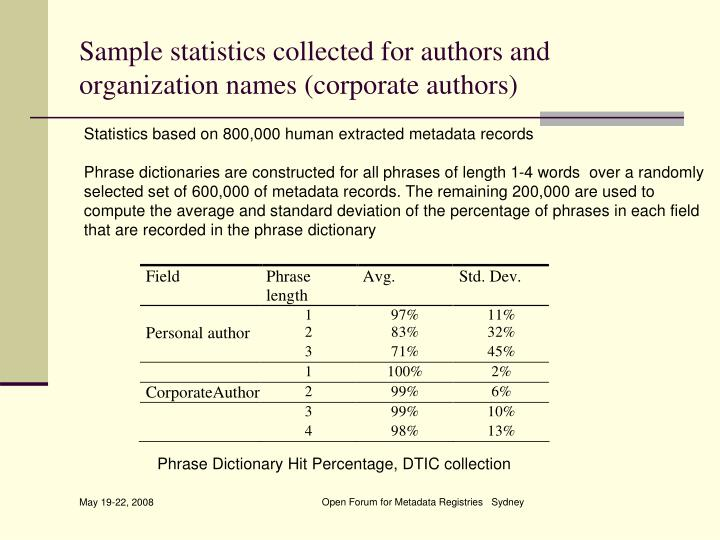 Sample statistics collected for authors and organization names (corporate authors)