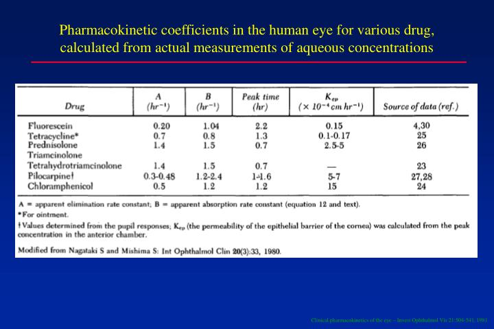 Pharmacokinetic coefficients in the human eye for various drug, calculated from actual measurements of aqueous concentrations