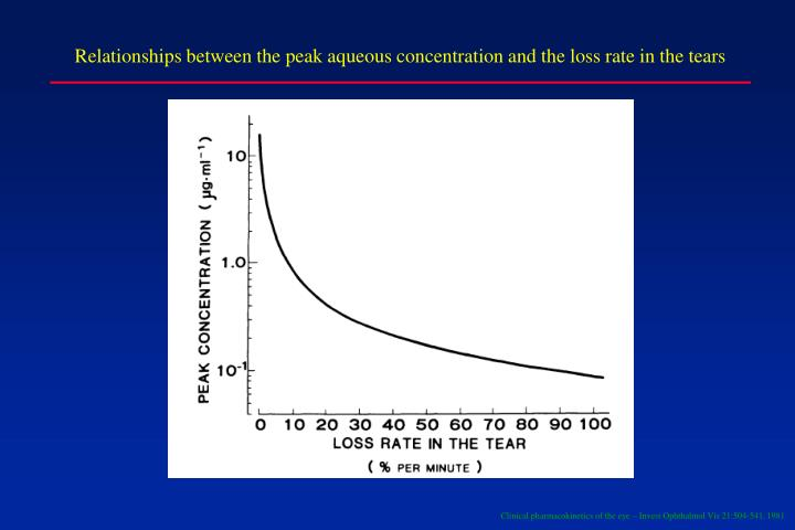 Relationships between the peak aqueous concentration and the loss rate in the tears