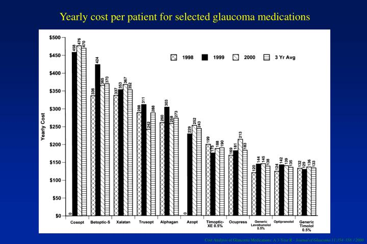 Yearly cost per patient for selected glaucoma medications
